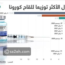 الدول الأكثر تطعيماً لسكانها بلقاح كورونا: الإمارات في المركز الثاني